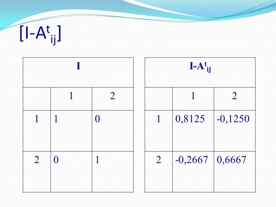 [I-Atij] I 1 2 I-Atij 1 2 0,8125 -0,1250 -0,2667 0,6667